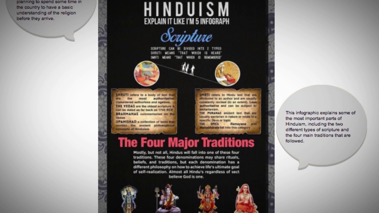 What are some basic facts about Hinduism?