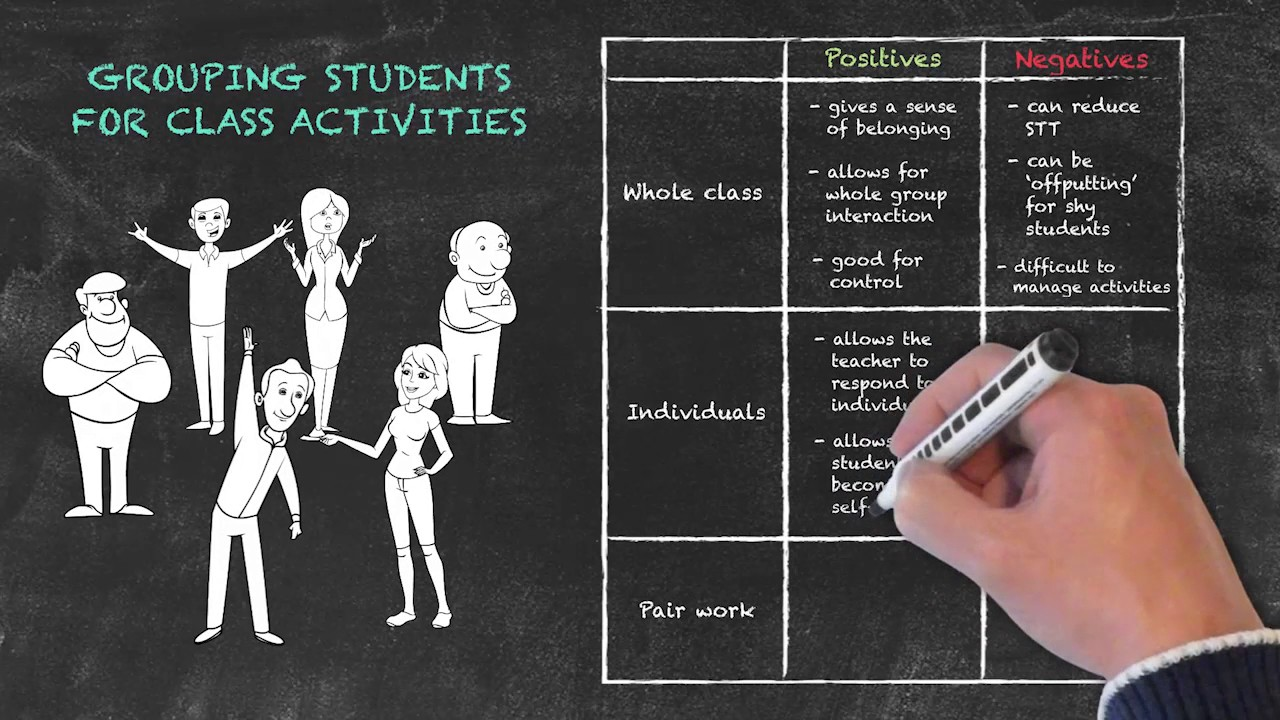 Classroom Management for Teaching English as a Foreign Language – Grouping Students