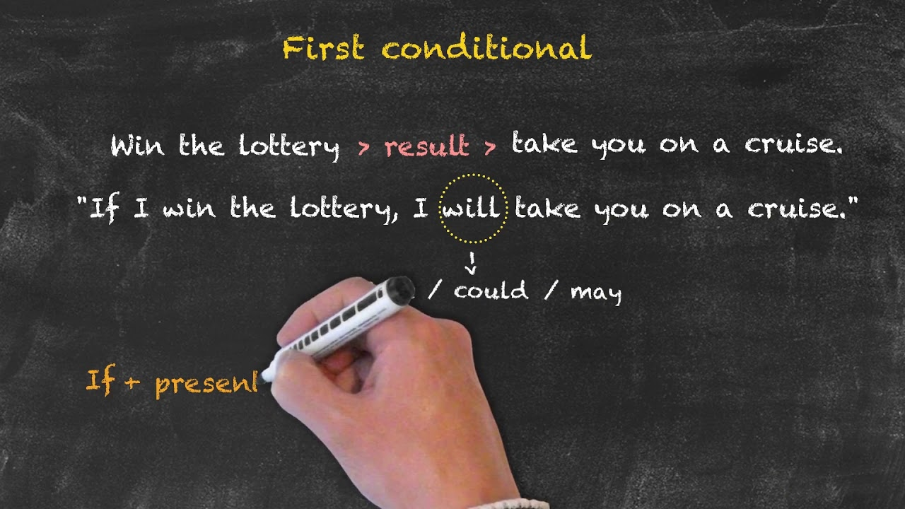The First Conditional | Conditionals and Reported Speech
