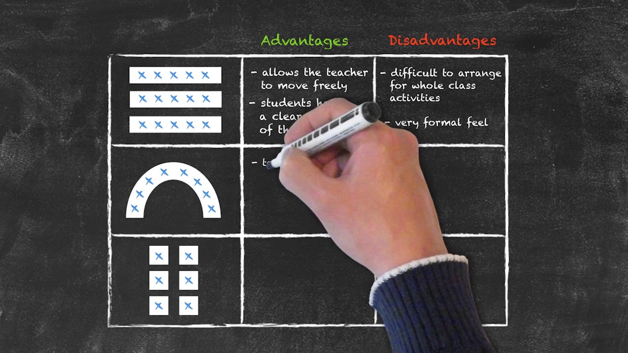 Classroom Management for Teaching English as a Foreign Language – Desk Layout