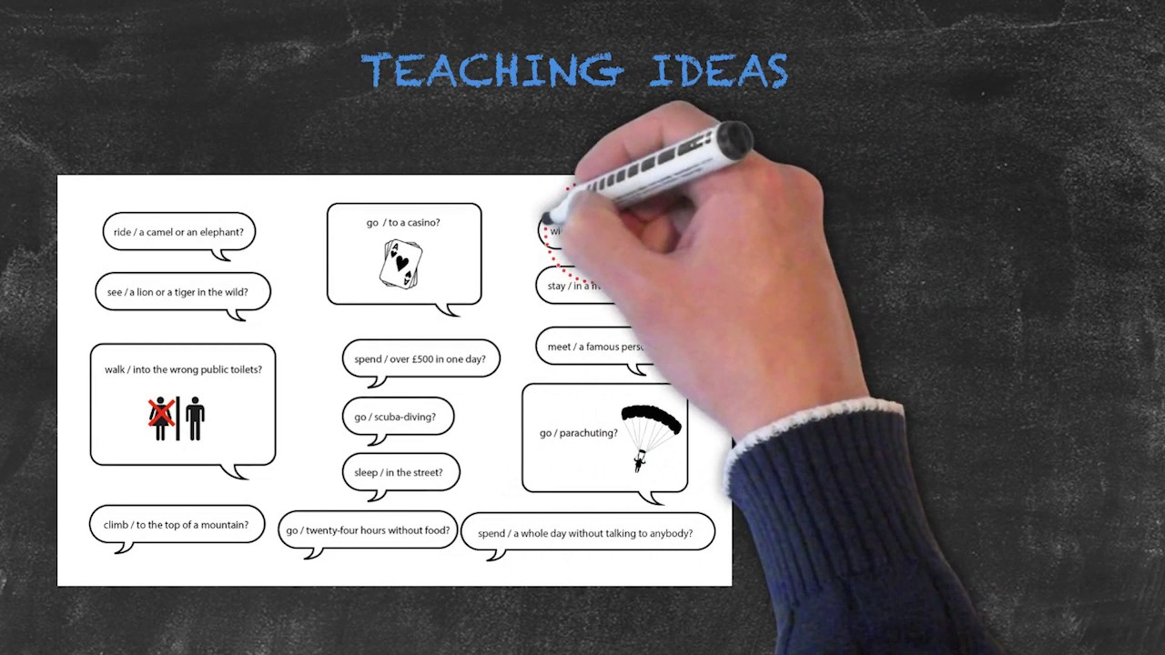 Overview of All English Tenses – Present Tenses – Present Perfect – Prompt Teaching Idea