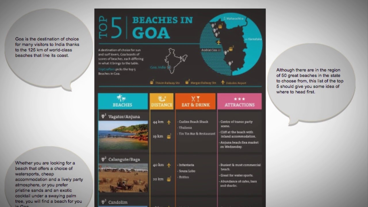 What are the top 5 beaches in Goa, India?